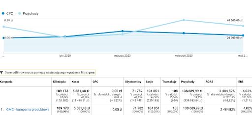 Wyniki Google Analytics