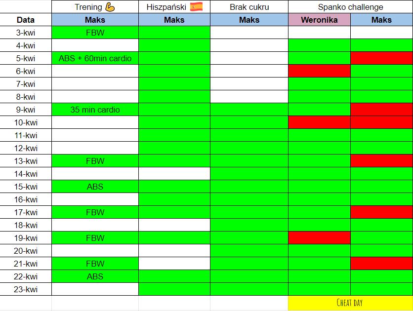 Excel - organizacja czasu, rywalizacja iefekty