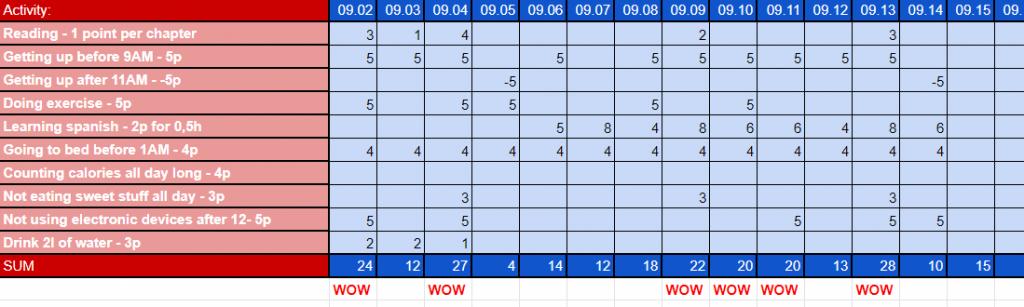 Excel - układ nagrody inawyki